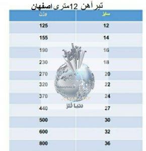 وزن تیرآهن ۱۲متری اصفهان